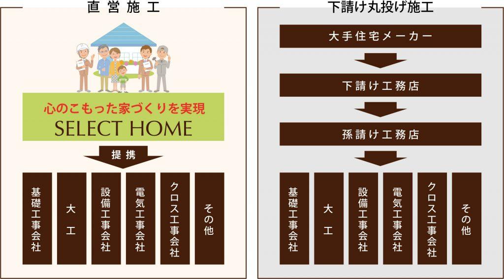 神戸のリフォームの仕組み