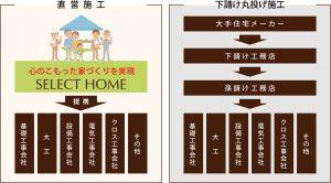 神戸市西区の工務店セレクトホームの仕組み