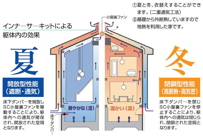 ソーラーサーキットの仕組み