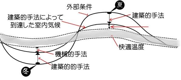 気密のグラフ