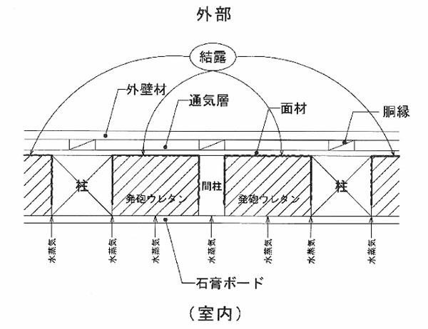結露のイメージ図