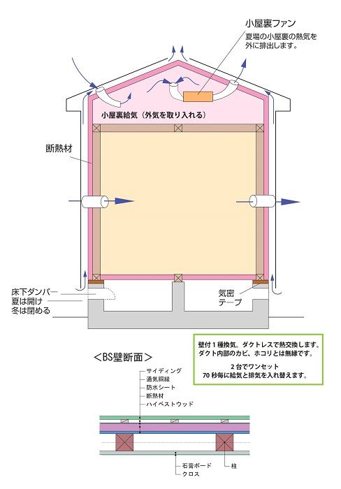 BS床下断熱屋根・壁外断熱工法