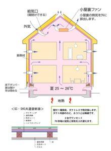 SHS完全外断熱壁内通気循環広報