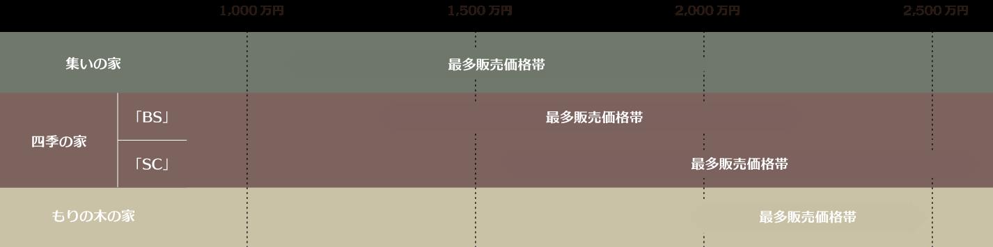 神戸の注文住宅ラインナップ